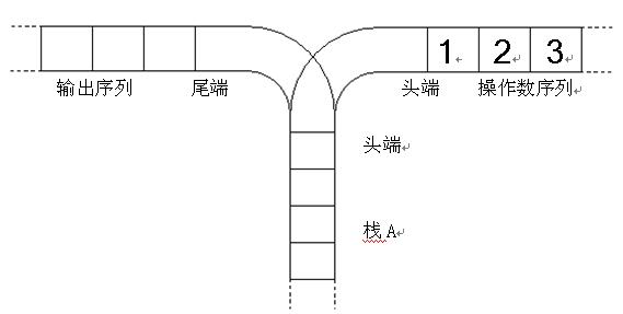 NOIP2003栈(卡特兰数)
